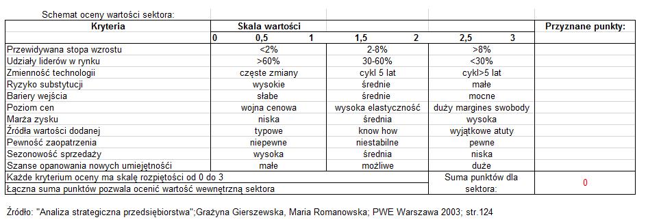 Schemat oceny wartości sektora wzór