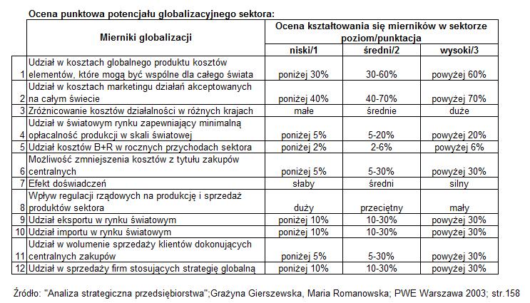 Ocena punktowa potencjału globalizacyjnego sektora przykład