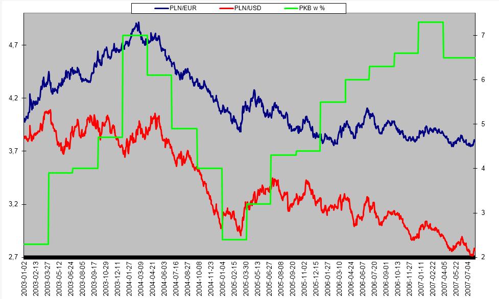 Złoty euro dolar i pkb% przykład