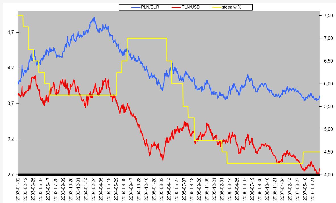 Złoty-euro-dolar-i-stopy-procentowe przykład