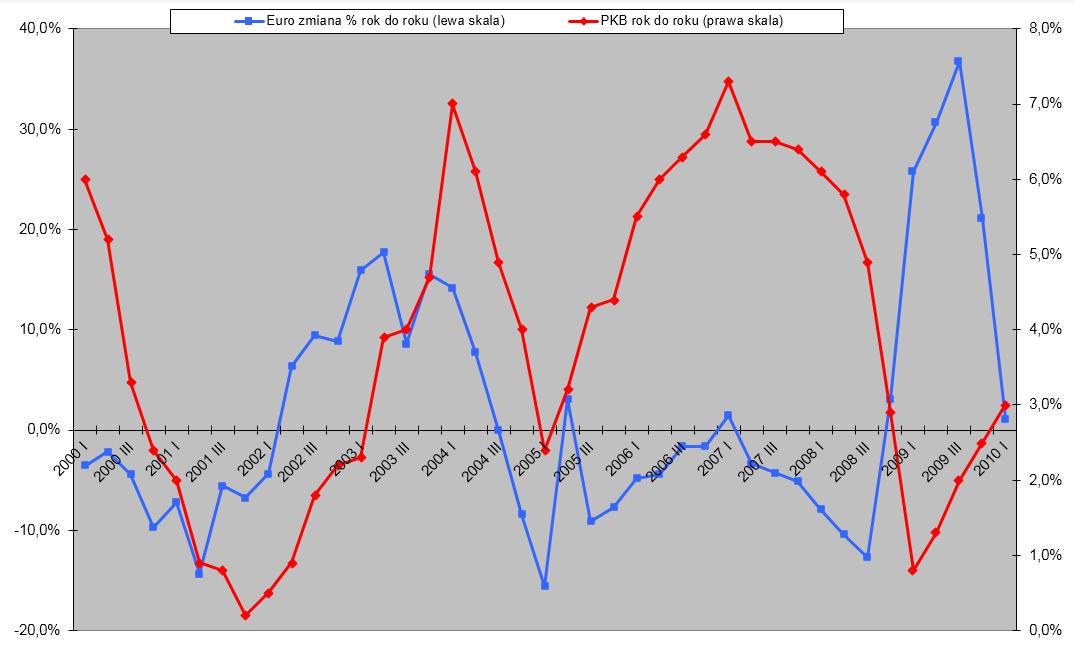 Procentowa zmiana euro i PKB Polska