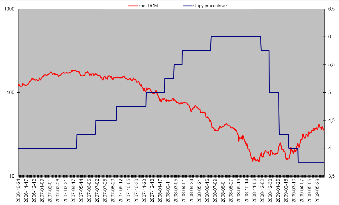 stopy procentowe a nieruchomosci przyklad