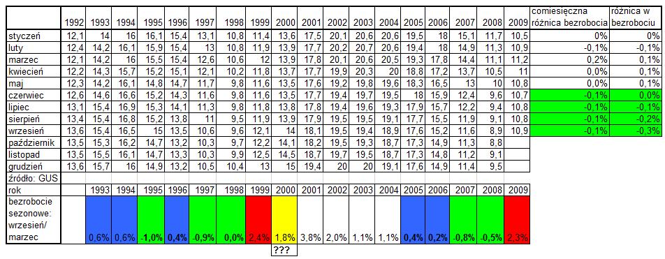 Bezrobocie sezonowe w Polsce 1992-2009 przykład