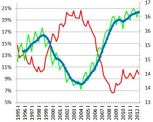 Rynek pracy w Polsce a wskaźnik BAEL przykład