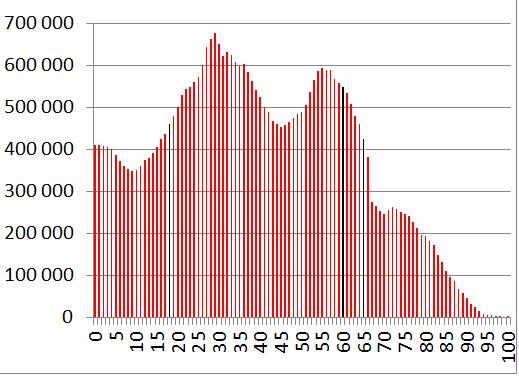 demografia Polski 2012