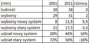 Demografia decyduje o wynikach wyborów na przykładzie ludności w Polsce
