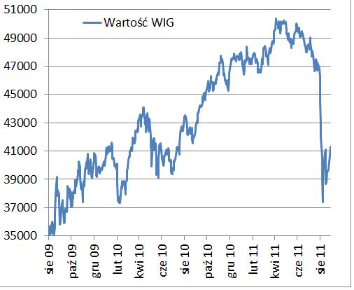 Nigdy nie trać pieniędzy, przykład spadku indeksu WIG