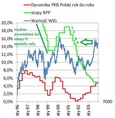 Dołek na GPW i stopy procentowe, przykładowy wykres z lat 1996-2003