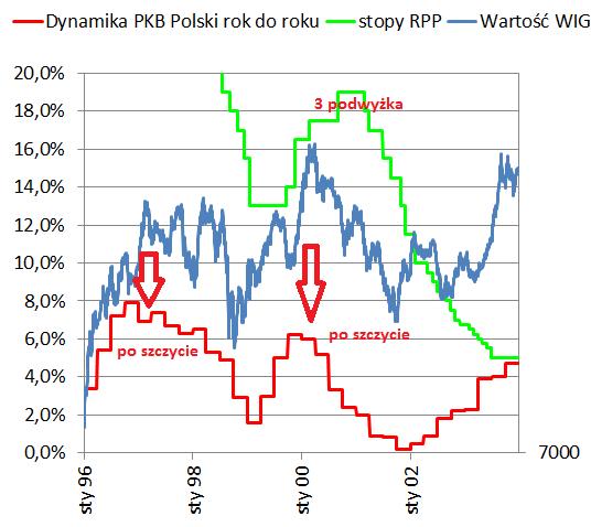 Szczyt na PKB i GPW przykład dołków i szczytów