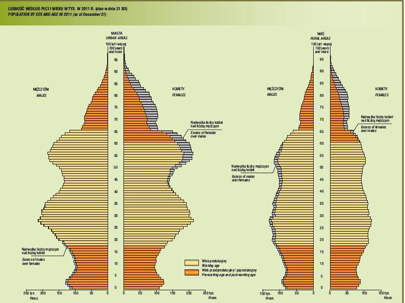 Najnowszy rocznik demograficzny 2012 piramida demograficzna