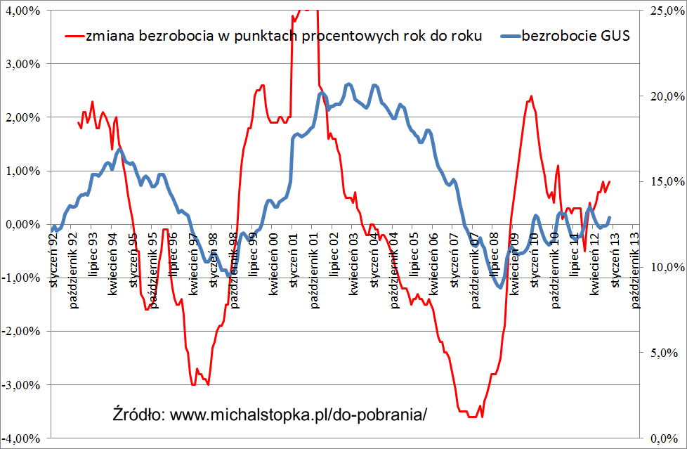 Aktualizacja danych makro, aktualizacja bezrobocia w danych. Przykład