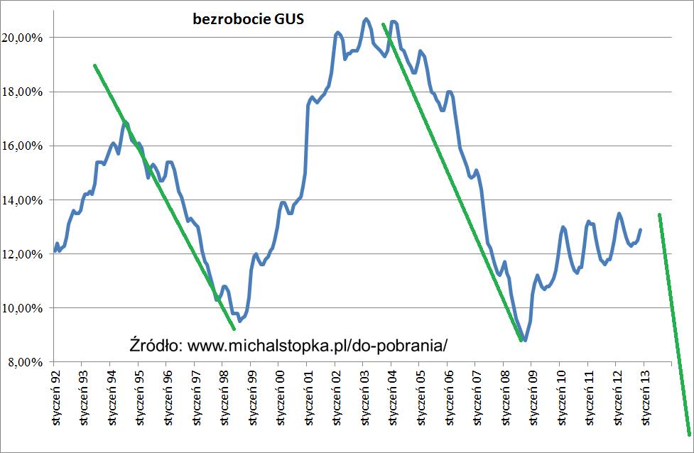 Polska gospodarkę czeka kilka tłustych lat, spadek cykliczny na bezrobociu przykład