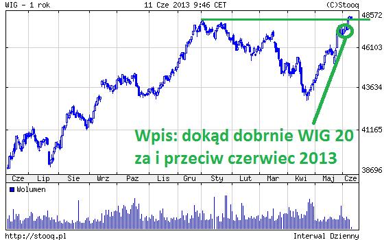 Giełda najwyżej od lipca 2011, wykres WIG mojej analizy