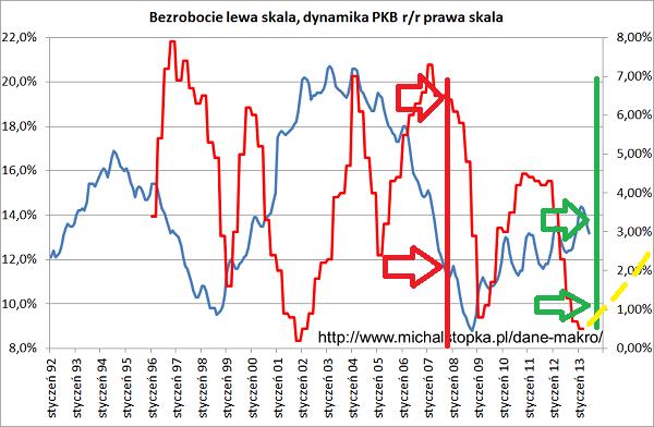 Jak rozpoznać szczyt i dołek na PKB wykres z przykładem