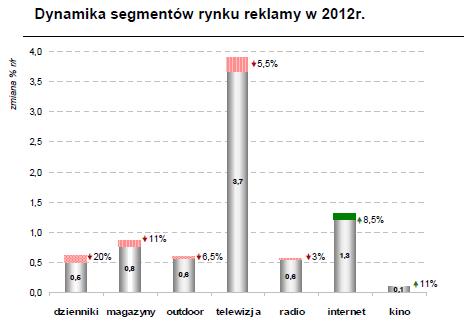 dynaniki segementów 2012