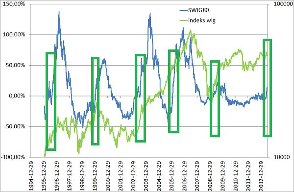 Historia 1994-2013 swig oraz wig, przykład