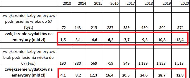 Katastrofa w ZUS poprzez zwiększone wydatki na wiek emerytalny