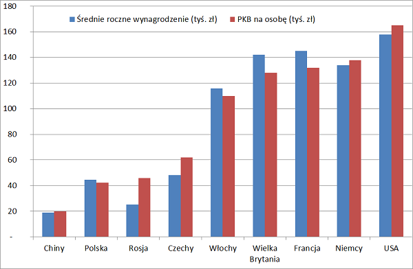 Jak zmienić Polskę? Zwiększyć PKB na osobę