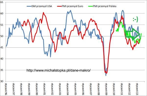 Polska gospodarka się rozpędza, PMI wyższe od oczekiwań!