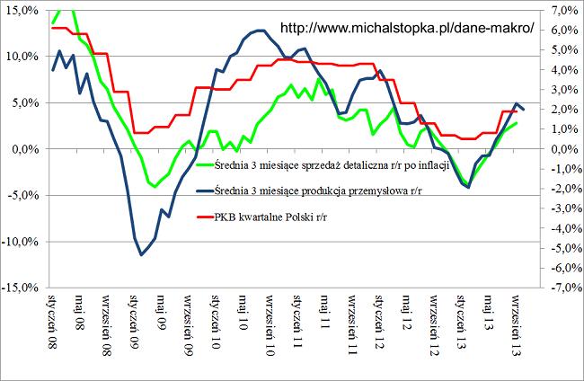 Średnia dla produkcji przemysłowej + sprzedaż detaliczna + PKB kwartalne przykładowy wykres