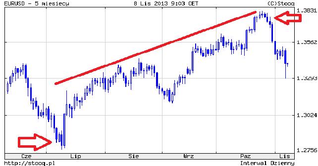 Bank centralny boi się krachu? Zachowanie Euro USD