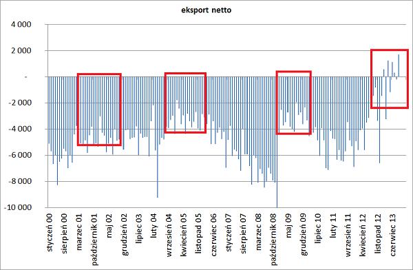 eksport netto 2