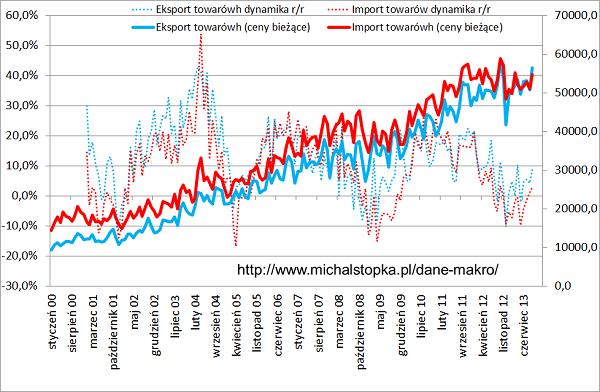 wykres eksport import