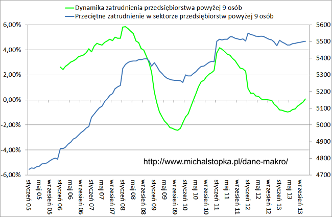 bezrobocie 2013 9 osób