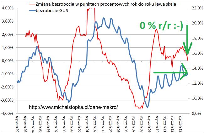 Najniższy wzrost bezrobocia od 2007, wykres bezrobocia GUS