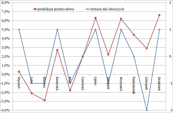 Różnica dni roboczych a dane GUS, przykład wpływu dni roboczych na produkcje przemysłowa