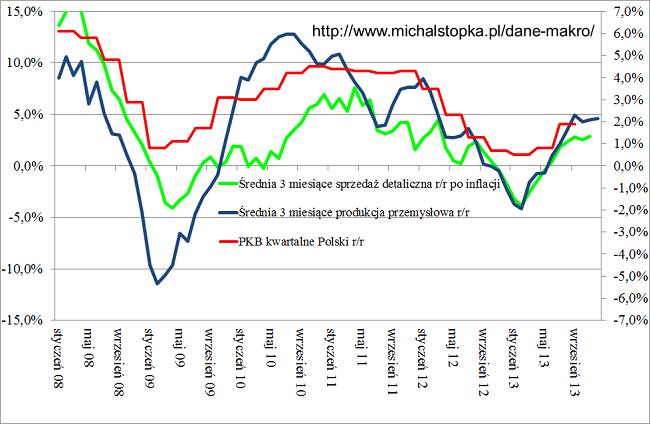 Bardzo słabe dane o produkcji przemysłowej względem poprzedniego roku- przykładowy wykres