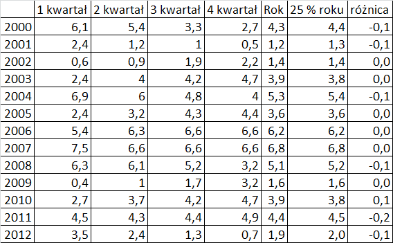 pkb różnice 2012