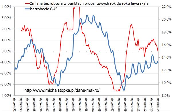 zmiana bezrobocia