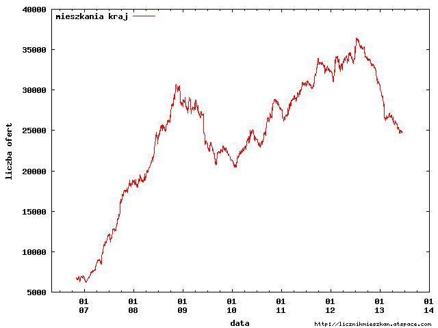 1 tabela mieszkania Polska