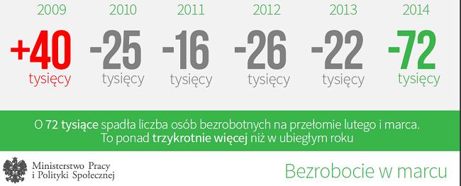 Kondycja rynku pracy w Polsce od 2009 do 2014 roku
