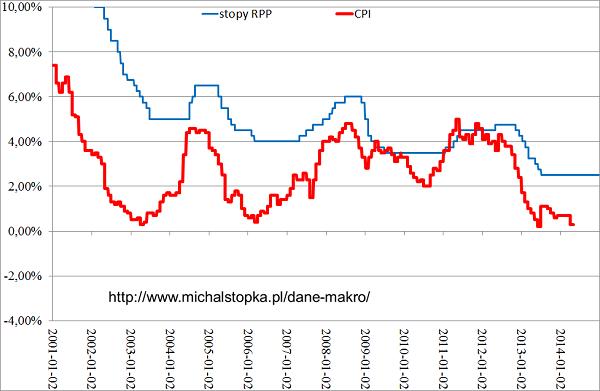 Bardzo słaba inflacja w Polsce, przykładowe dane za 2001-2014 r