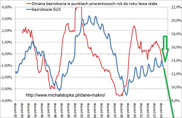 Rynek pracy maj 2014, dane z rynku pracy