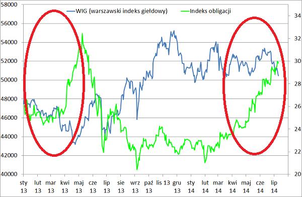 indeks obligacji