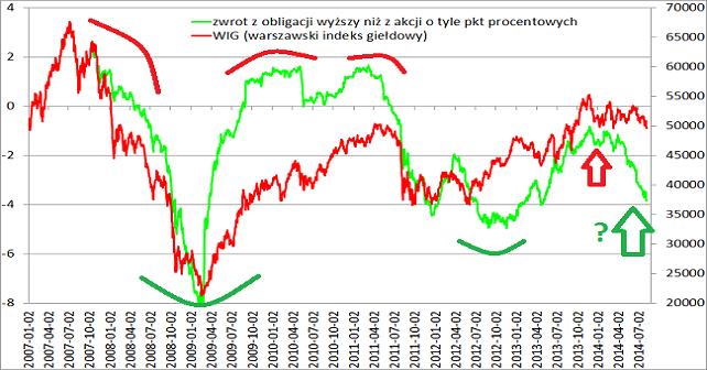 porównanie rynków