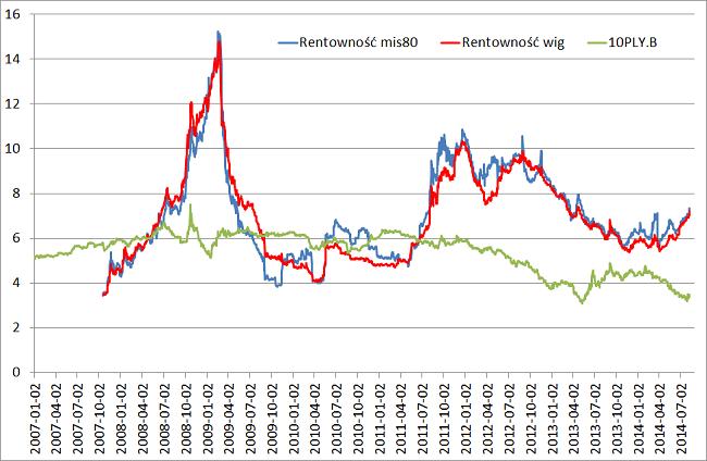 Stopy procentowe i rentowność rynki
