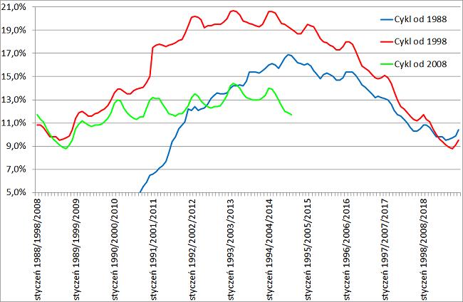 Cykl dziesięcioletni na rynku pracy w 3 cyklach