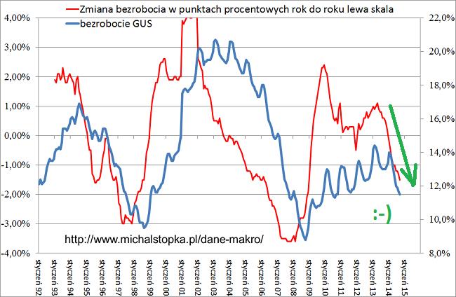 Historia sezonowości bezrobocia