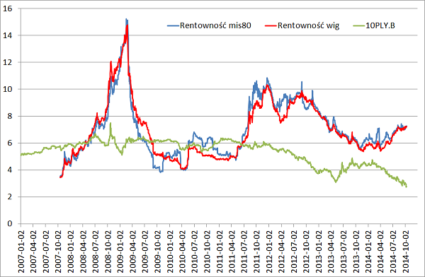 rentowności rynki