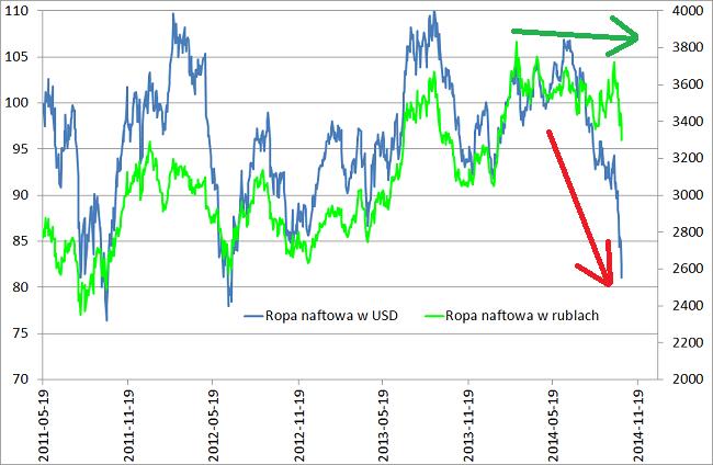 Ceny ropy w USD i w rublach