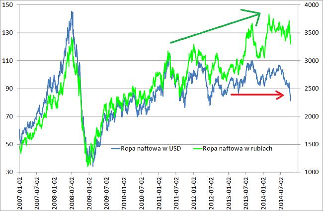 Ceny Ropy naftowej wykres