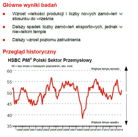 pmi wykres
