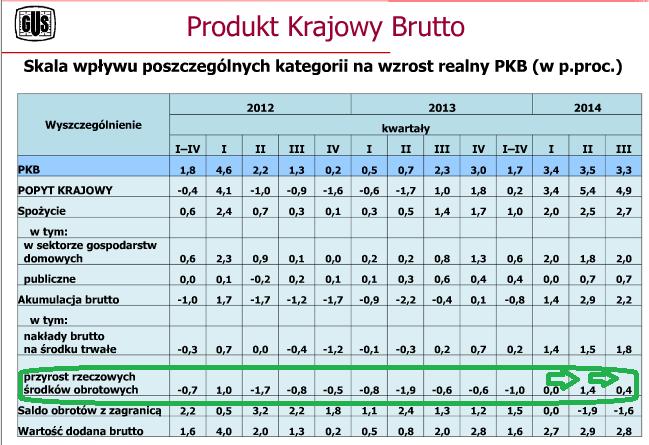 PKB tabelka: struktura za trzeci kwartał 2014