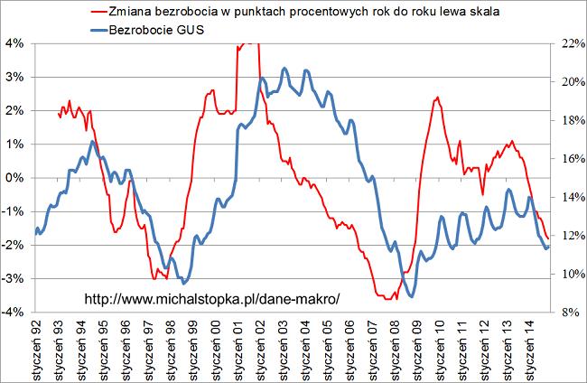 bezrobocie w Polsce listopad 2014