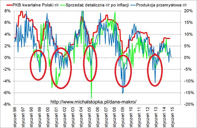 dane makro w Polsce