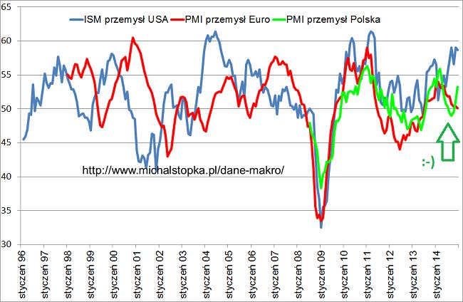 wykres PMI Polska
